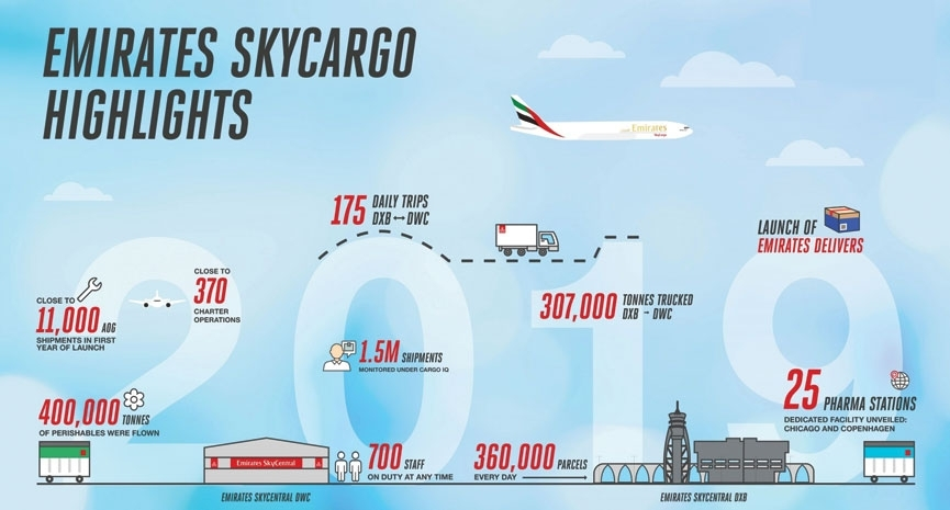 Emirates SkyCargo sets a positive outlook for 2020)