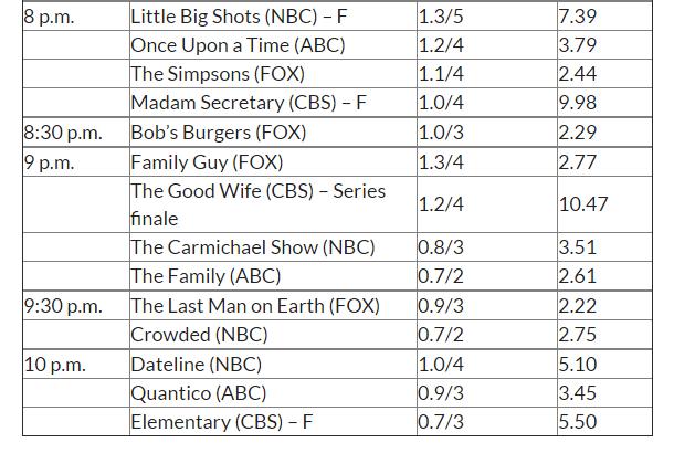 Ascolti USA domenica: The Good Wife cresce con il finale di serie