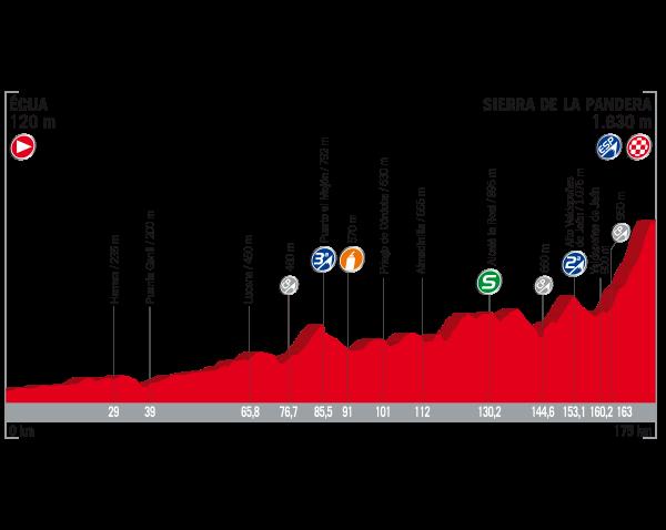 Vuelta 2017 oggi Tappa 14, si comincia a fare sul serio: percorso, favoriti, dove vederla