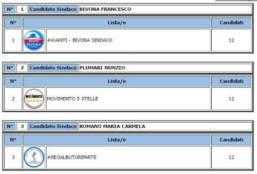 Regalbuto. Elezioni comunali 11 giu 2017 – Affluenza 47,37%