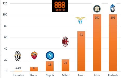 Serie A - Juve ko, la Roma sogna: la rimonta scudetto si gioca a 8,00