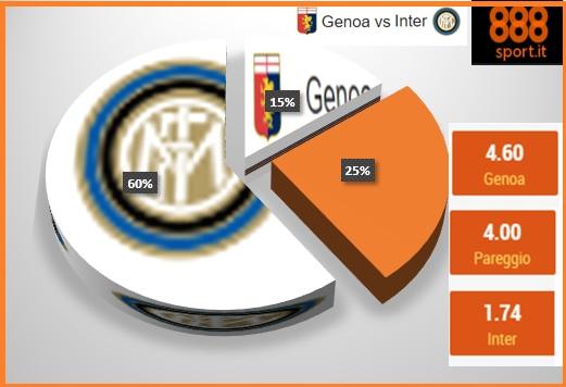Genoa-Inter: fine crisi nerazzurra, ci crede il 60% degli scommettitori
