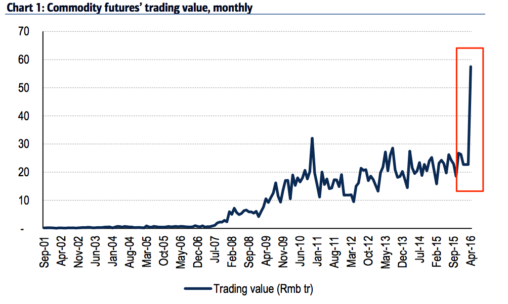 Cina: Una Nuova Bolla Speculativa ?