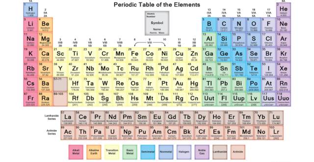 La Tavola Periodica degli Elementi o Tavola di Mendeleev