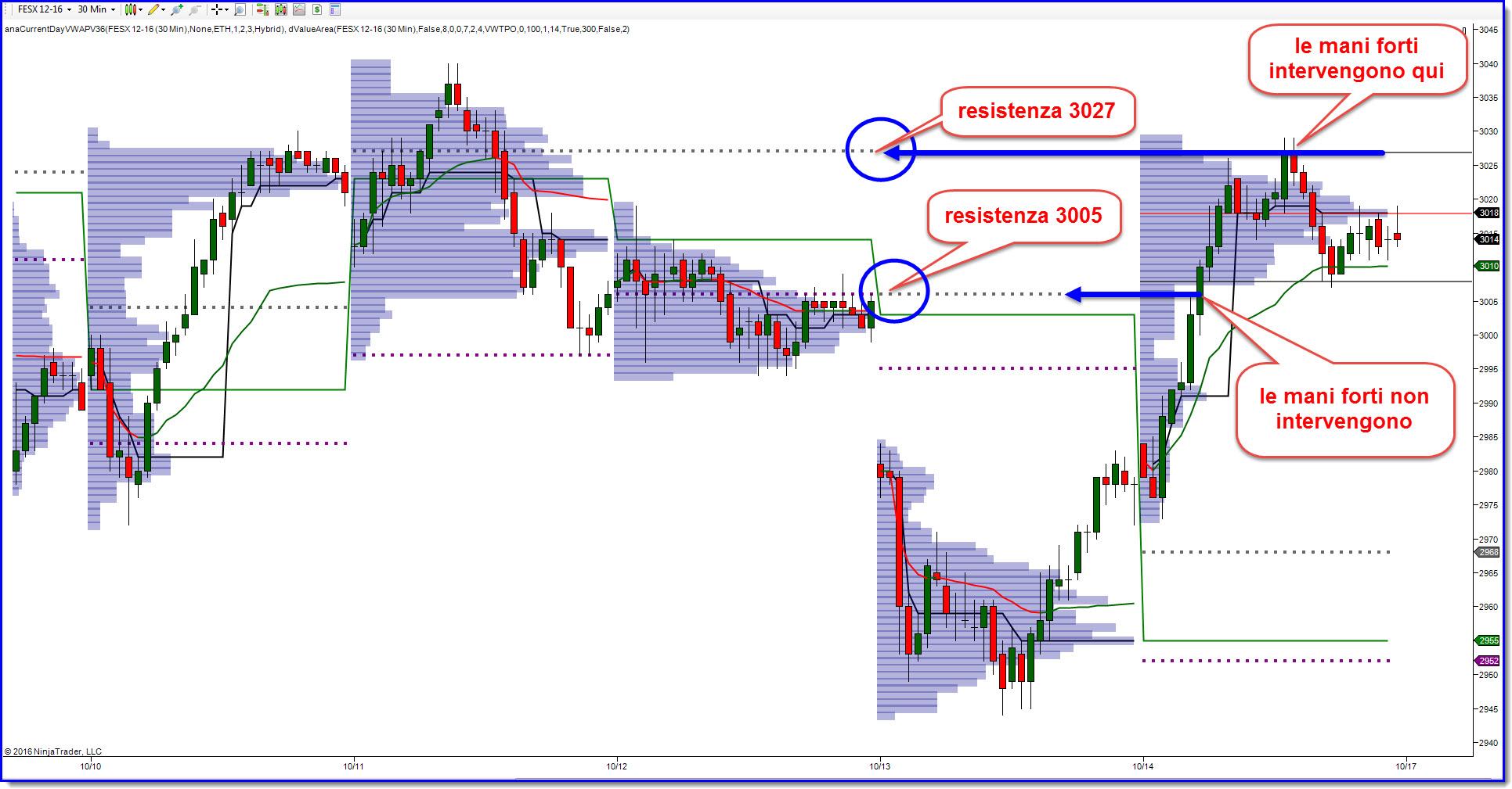 Nel Trading quanto sono in grado le mani forti di muovere il mercato?
