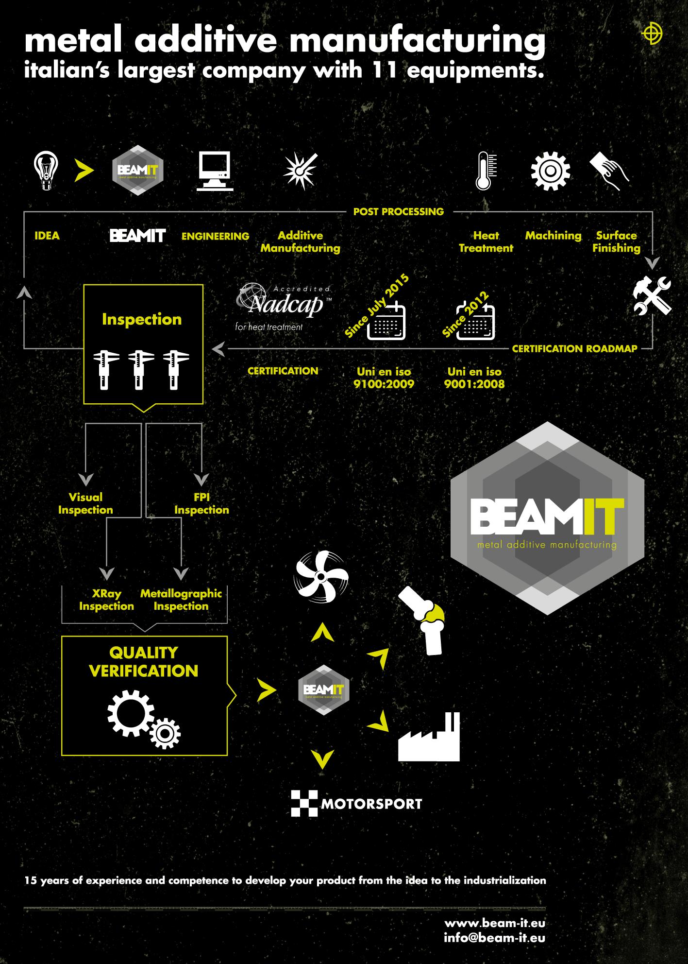 ADDITIVE MANUFACTURING il processo a cura di BEAM-IT