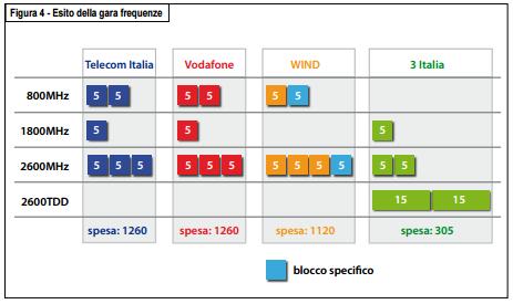 Frequenze LTE e 4G vediamo come controllare quelle supportate dal nostro smartphone