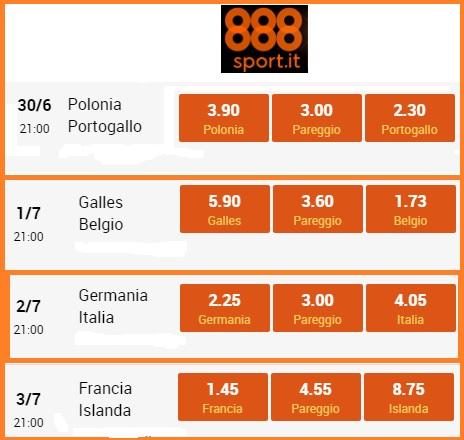 Euro 2016, Sorridono Francia e Belgio, per l'Italia impresa a 4,05