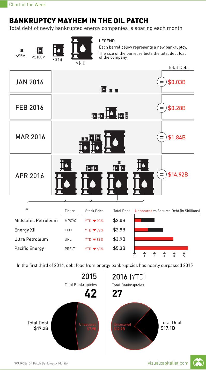 USA: L'Ondata (Esponenziale) Dei Fallimenti Nel Settore Dello Shale Oil