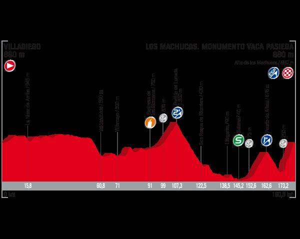 Vuelta 2017 oggi Tappa 17 dal finale mostruoso: percorso, favoriti e dove vederla