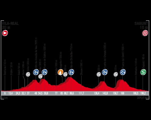 Vuelta 2017 oggi tappa 6: la fuga andrà a segno? Percorso, favoriti, dove vederla