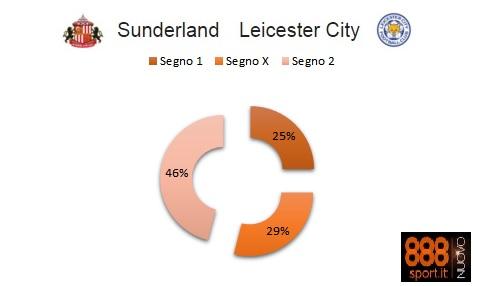 Premier League : Sunderland-Leicester: su 888Sport.it Ranieri favorito ma non troppo