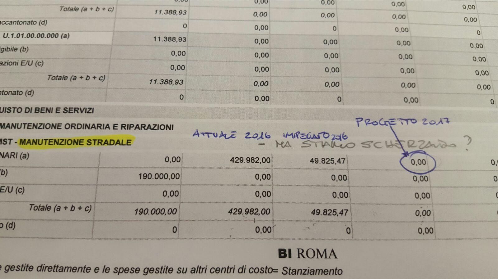 """Bilancio, Torquati (PD): """"Per il XV zero manutenzione e zero investimenti"""""""