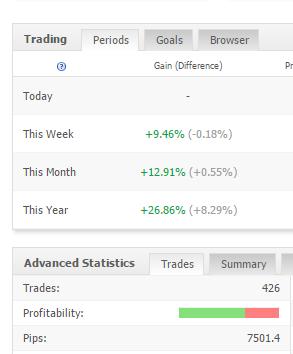 Strategia spread trading: +50% in 5 mesi
