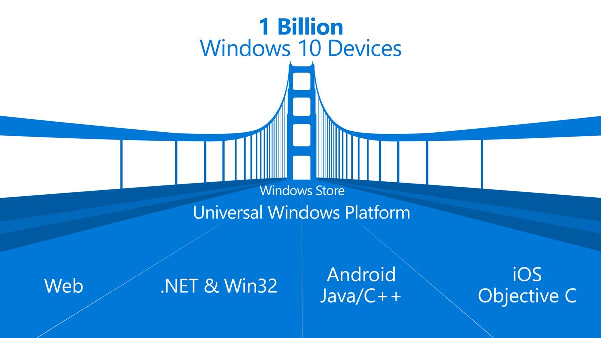 Profilo iltuosito24 Microsoft ha rilasciato un aggiornamento per Project Islandwood: il tool per il porting da ios a Uwp | Surface Phone Italia