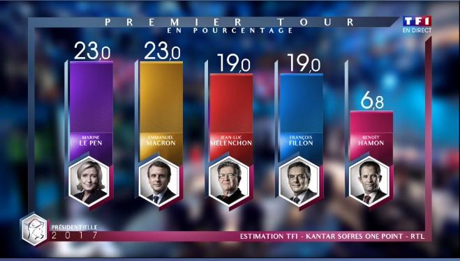 Francia: Marine Le Pen e Emmanuel Macron Al Secondo Turno