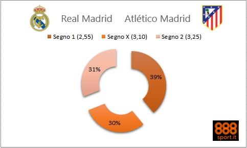 Champions League Real-Atletico: quote in bilico su 888Sport.it