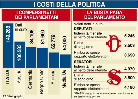 La Politica intesa per scopi personali: si può lavorare con 23 gruppi Parlamentari?