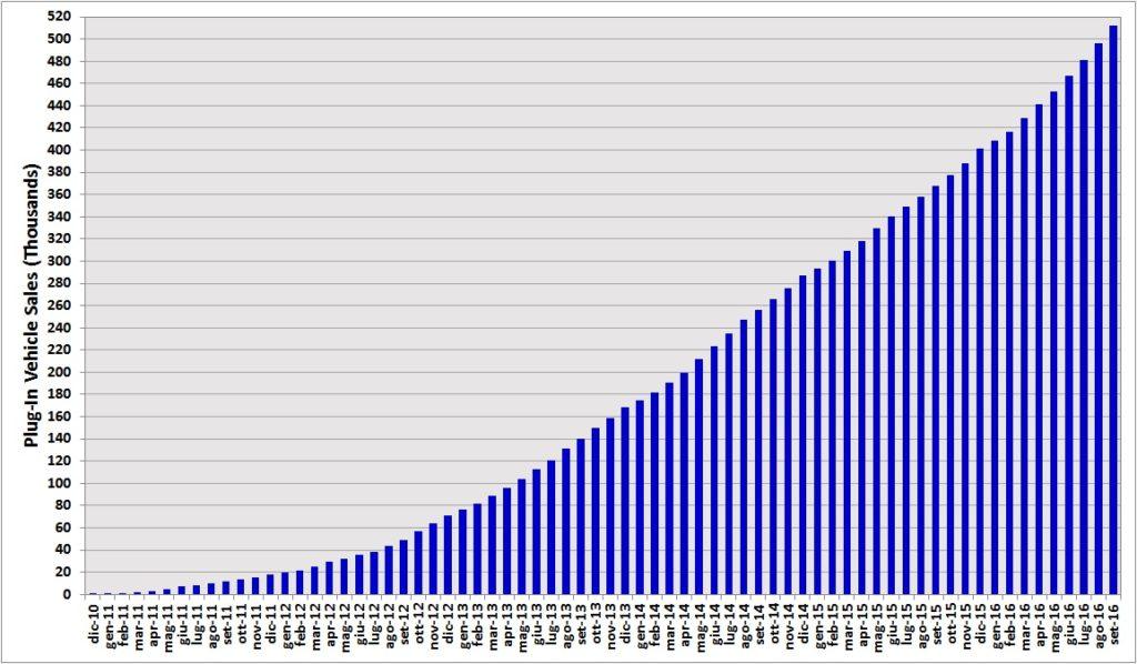 Stati Uniti: raggiunta quota 500 mila vetture plug-in!